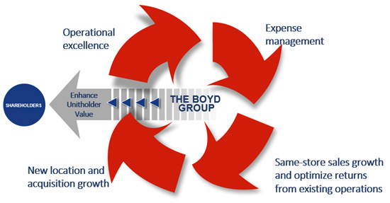 Why Invest in Boyd?