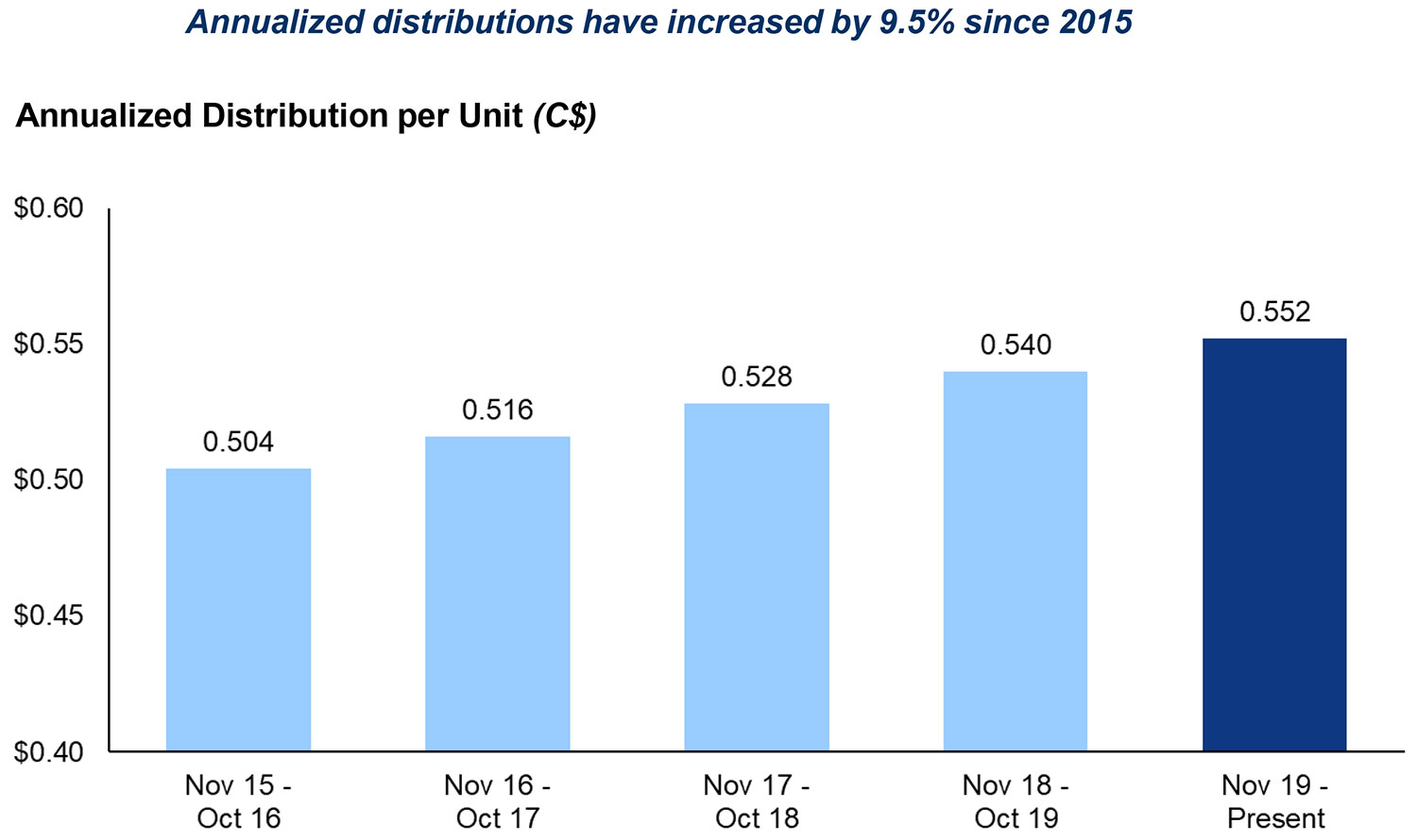 Cash Distributions